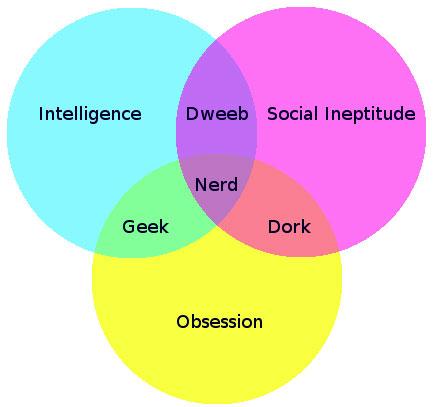 Geek vs Nerd vs Dork vs Dweeb